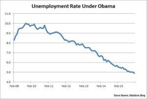 unemployment-under-ombama