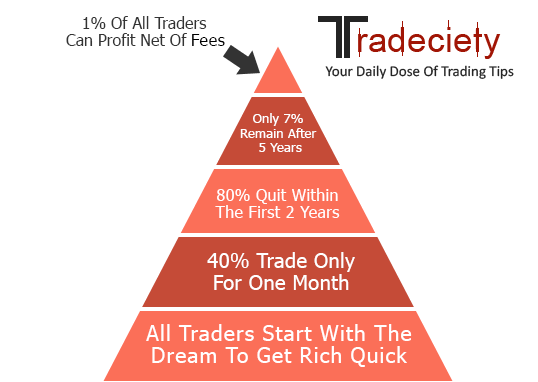 success rate of forex traders